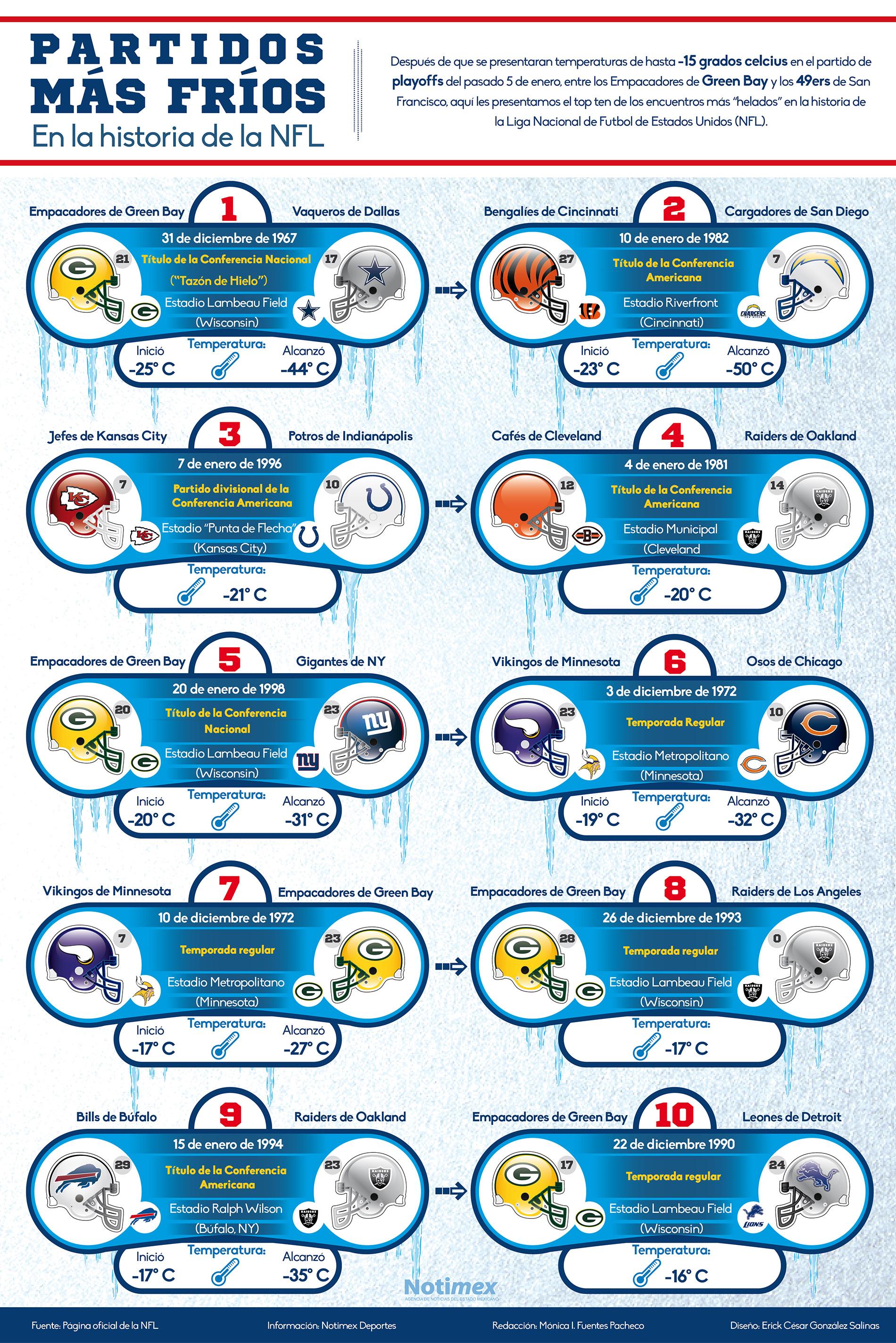 Los 10 partidos más fríos en la historia de la NFL