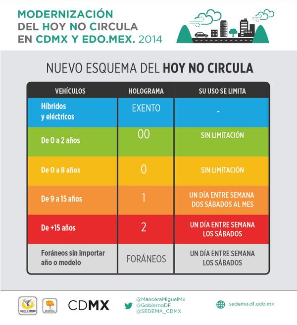 grafico-hoy-no-circula1